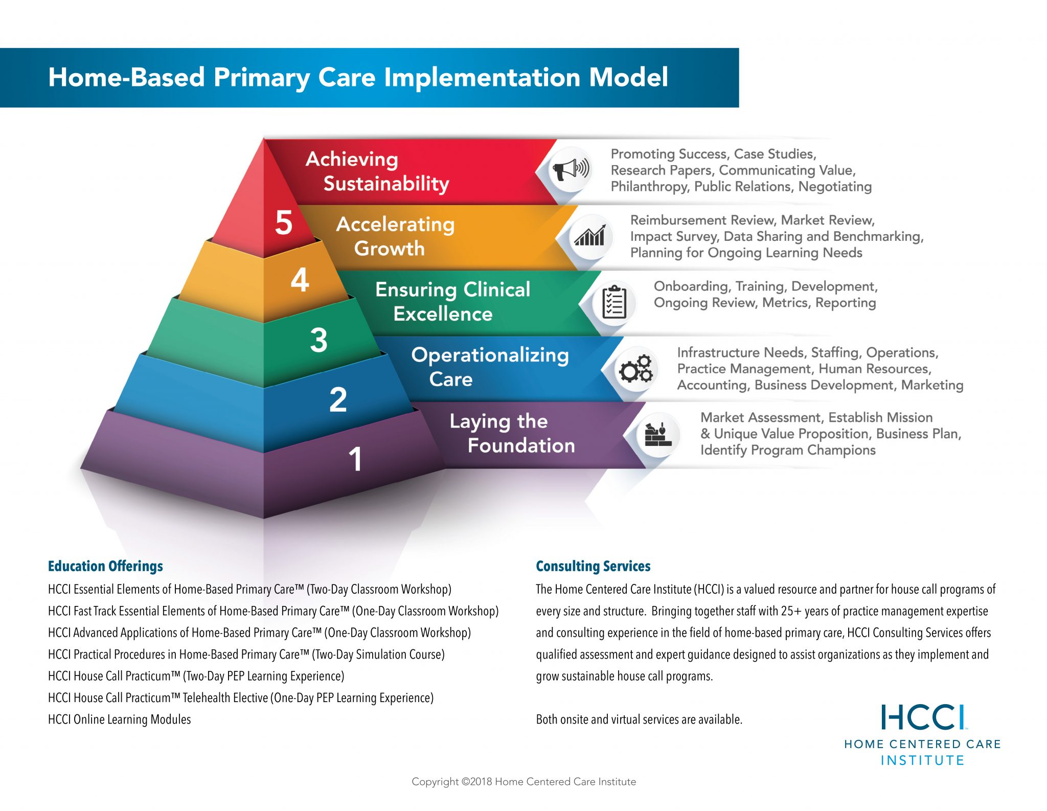 HCCI Home-Based Primary Care Implementation Model